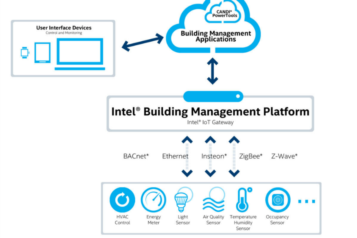 CANDI and Intel want to make smart capabilities more accessible for all buildings