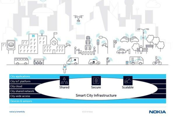 The path to smart cities documented