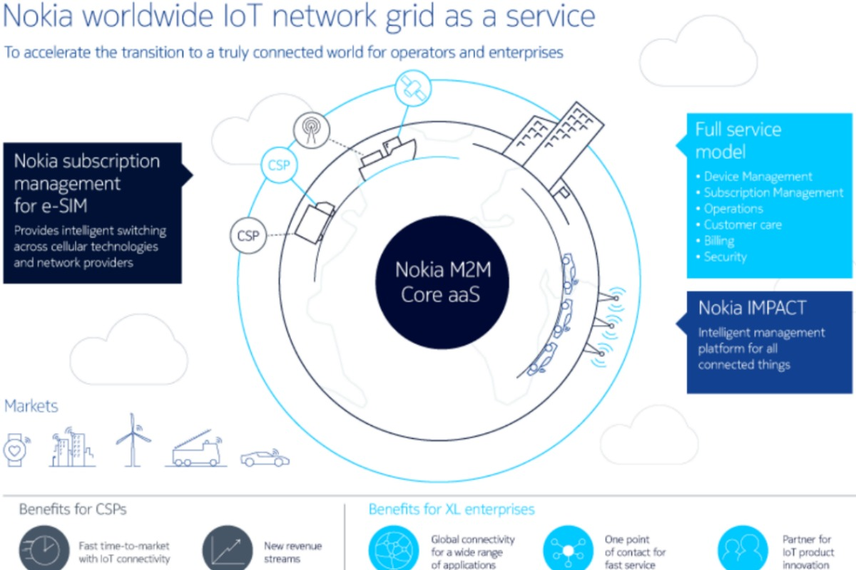 Infographic of the Nokia WING, which aims to be a one-stop-shop full-service model