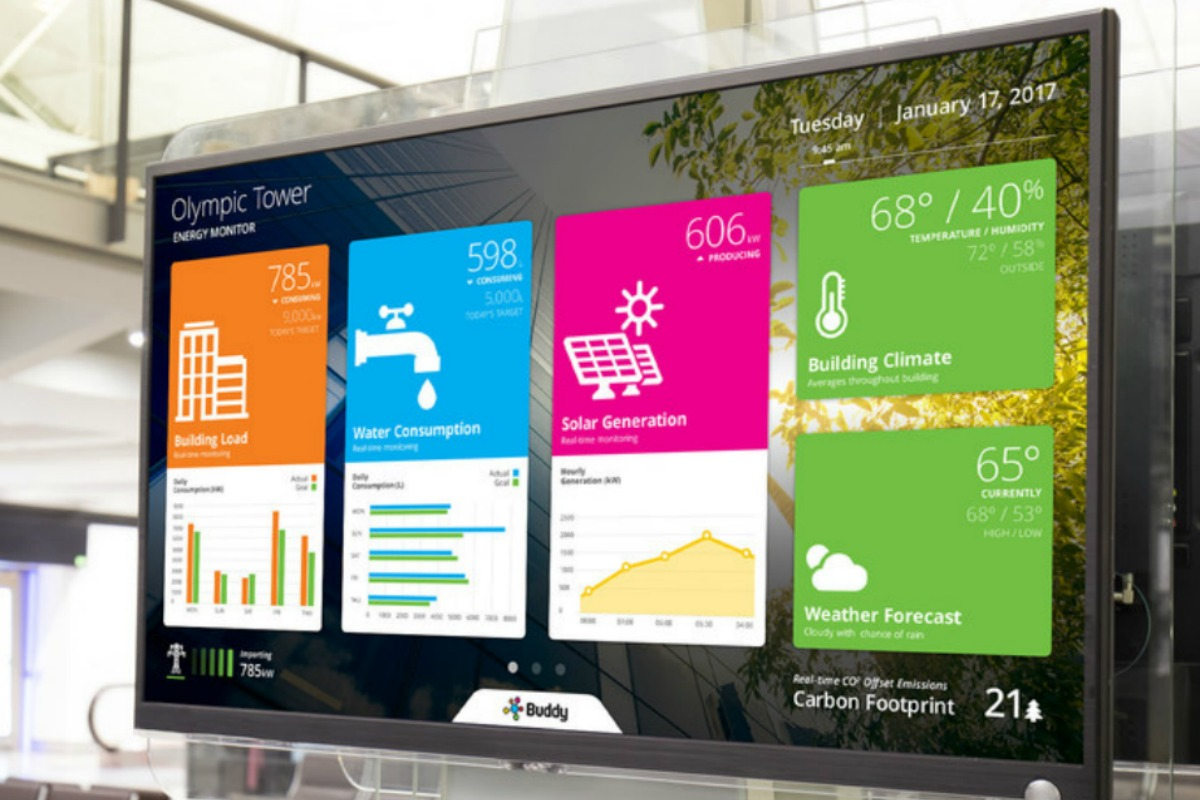 Buddy's dashboards provide real-time feedback on how actions impact building performance