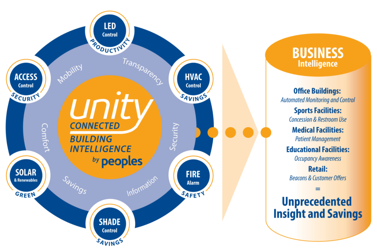 Illustration of how the Unity Connected Building Intelligence solution works