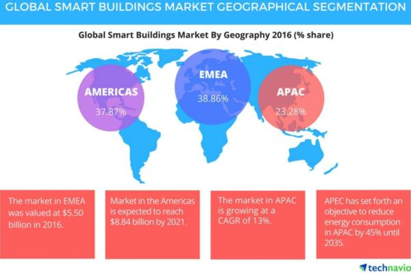 Smart buildings market trends