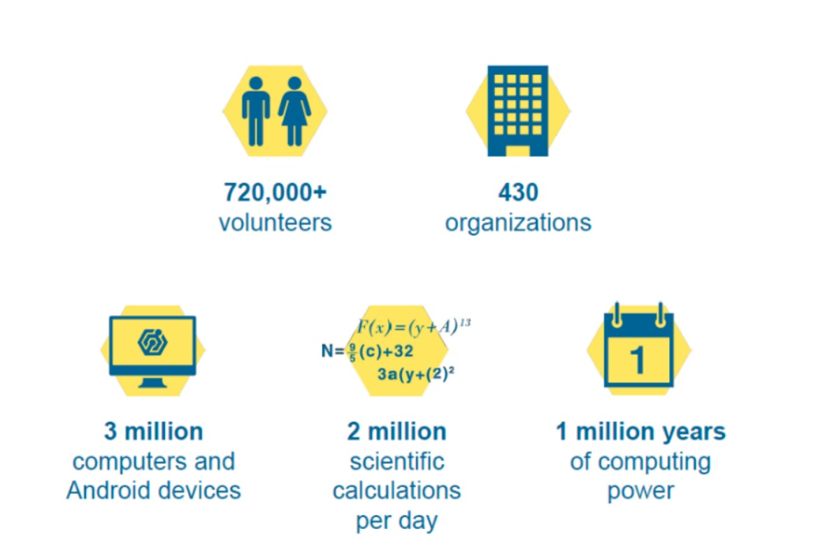 IBM World Community Grid in numbers