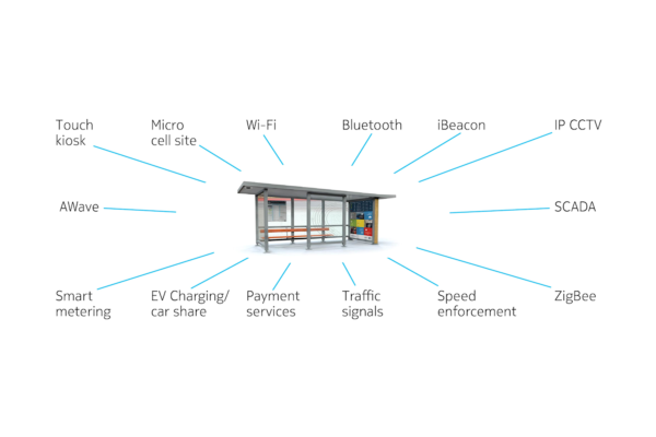 Case study: The connected bus shelter