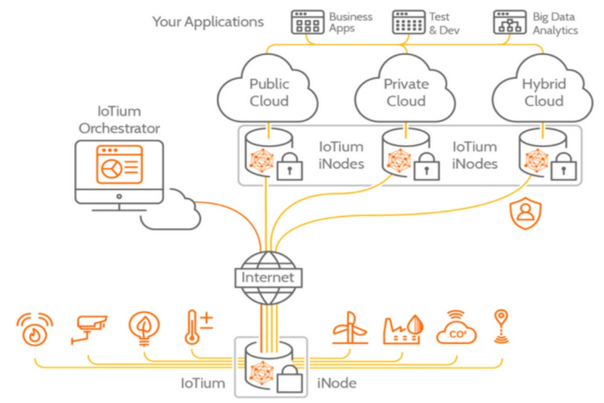 IoTium's NaaS platform will help to maximise the use of the IIoT in buildings